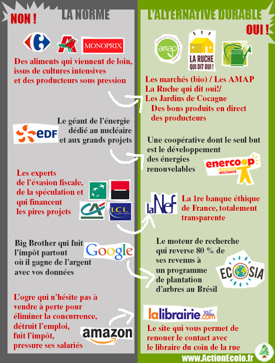 ActionEcolo.fr - Les alternatives